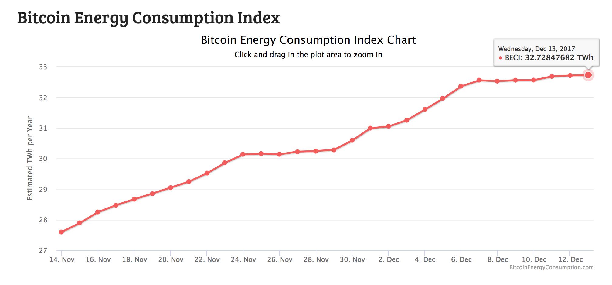 bitcoin energy index